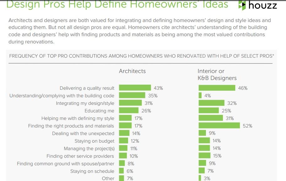 Benefits of Designers for Renovations | Marlton NJ | Distinctive Interior Designs